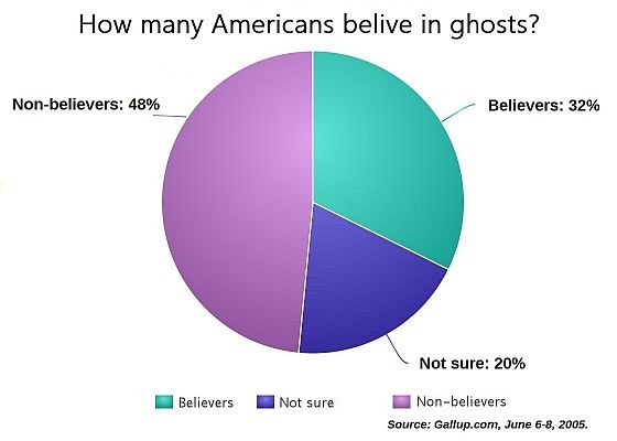 gallup-poll-americans-believe-ghosts
